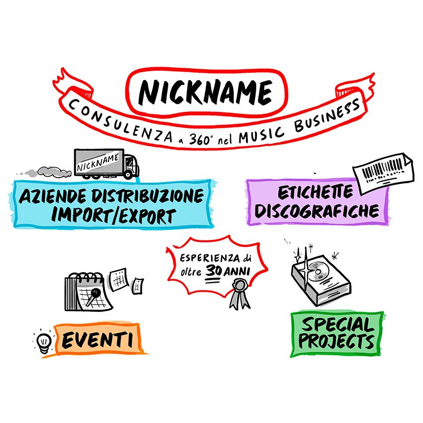 Semm Music Store Nickname